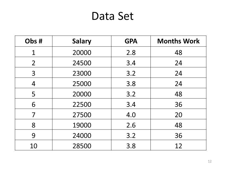 Data Set 12 Obs #SalaryGPAMonths Work 1200002.848 2245003.424 3230003.224 4250003.824 5200003.248 6225003.436 7275004.020 8190002.648 9240003.236 10285003.812