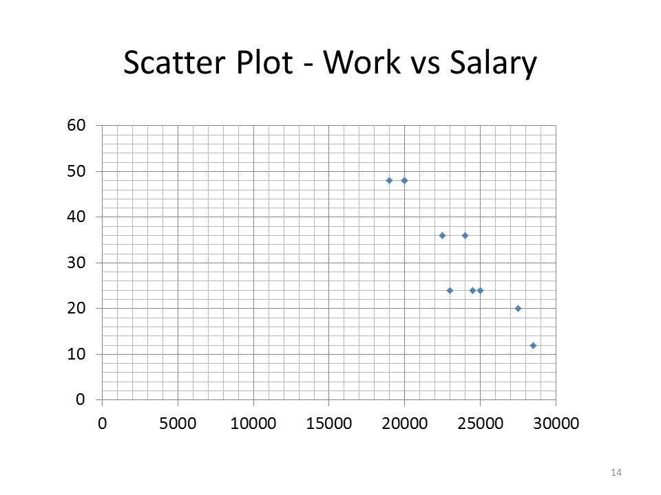 Scatter Plot - Work vs Salary 14