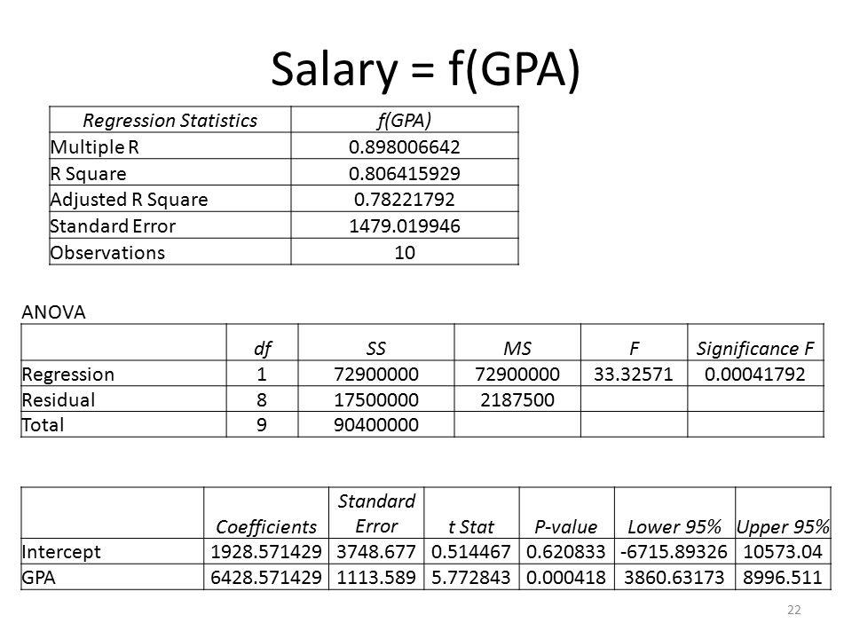 Salary = f(GPA) 22 Regression Statisticsf(GPA) Multiple R 0.898006642 R Square 0.806415929 Adjusted R Square 0.78221792 Standard Error 1479.019946 Observations 10 ANOVA dfSSMSFSignificance F Regression172900000 33.325710.00041792 Residual8175000002187500 Total990400000 Coefficients Standard Errort StatP-valueLower 95%Upper 95% Intercept1928.5714293748.6770.5144670.620833-6715.8932610573.04 GPA6428.5714291113.5895.7728430.0004183860.631738996.511