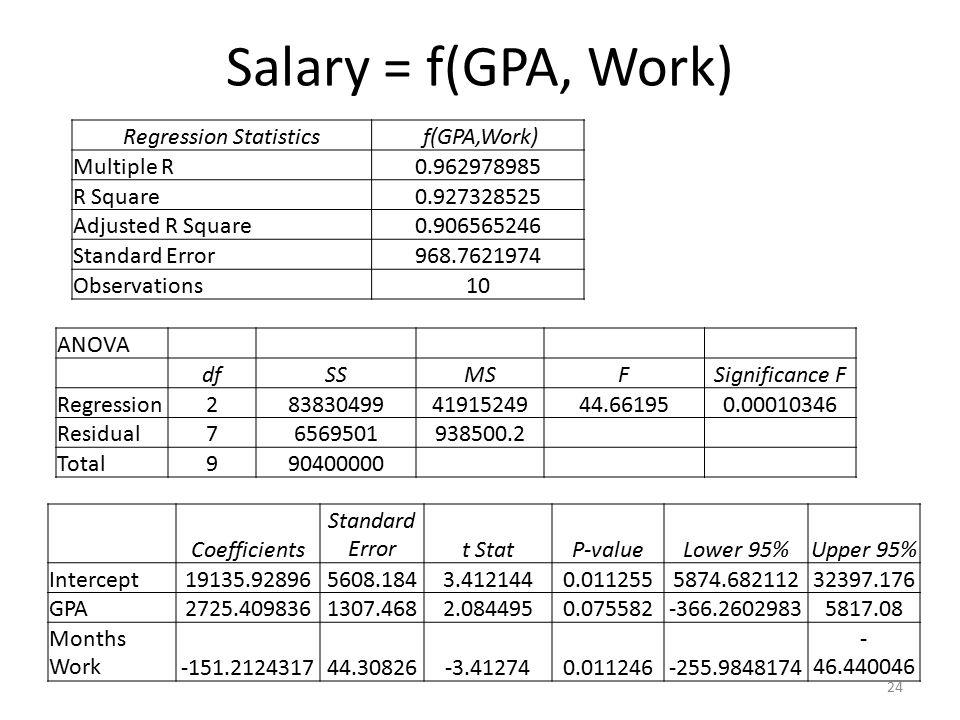 Salary = f(GPA, Work) 24 Regression Statistics f(GPA,Work) Multiple R0.962978985 R Square0.927328525 Adjusted R Square0.906565246 Standard Error968.7621974 Observations10 ANOVA dfSSMSFSignificance F Regression2838304994191524944.661950.00010346 Residual76569501938500.2 Total990400000 Coefficients Standard Errort StatP-valueLower 95%Upper 95% Intercept19135.928965608.1843.4121440.0112555874.68211232397.176 GPA2725.4098361307.4682.0844950.075582-366.26029835817.08 Months Work-151.212431744.30826-3.412740.011246-255.9848174 - 46.440046
