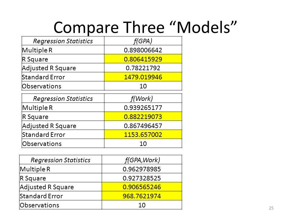 Compare Three Models 25 Regression Statistics f(GPA,Work) Multiple R0.962978985 R Square0.927328525 Adjusted R Square0.906565246 Standard Error968.7621974 Observations10 Regression Statisticsf(Work) Multiple R0.939265177 R Square0.882219073 Adjusted R Square0.867496457 Standard Error1153.657002 Observations10 Regression Statisticsf(GPA) Multiple R0.898006642 R Square0.806415929 Adjusted R Square0.78221792 Standard Error1479.019946 Observations10