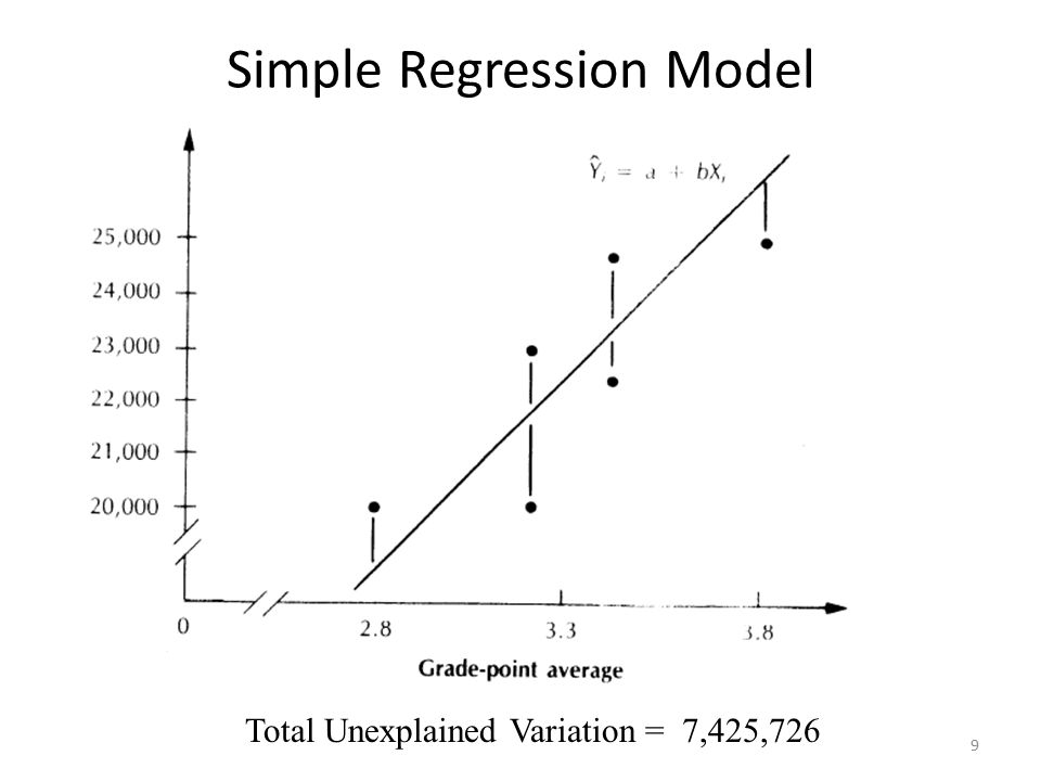 9 Simple Regression Model Total Unexplained Variation = 7,425,726