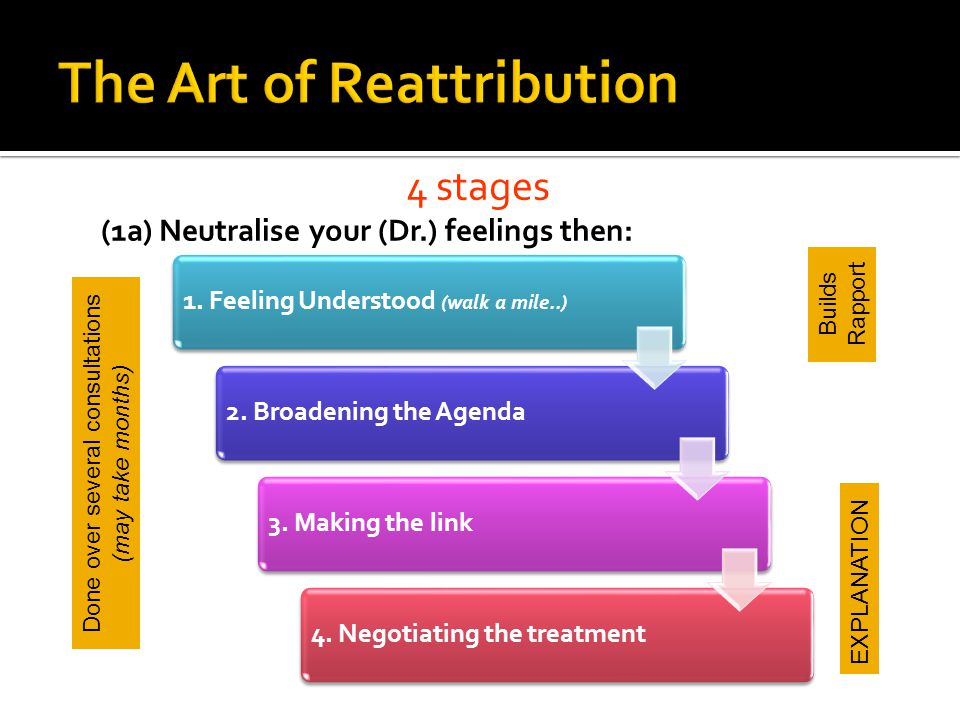 4 stages (1a) Neutralise your (Dr.) feelings then: 1.