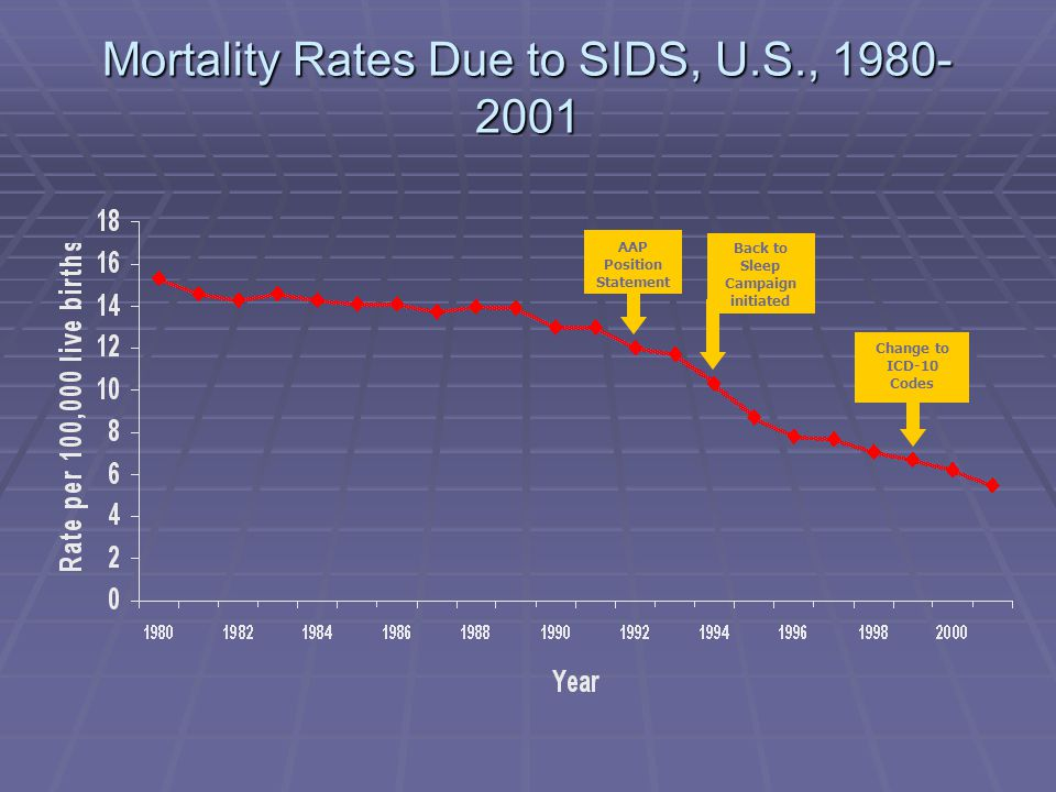 Mortality Rates Due to SIDS, U.S., 1980- 2001 AAP Position Statement Back to Sleep Campaign initiated Change to ICD-10 Codes