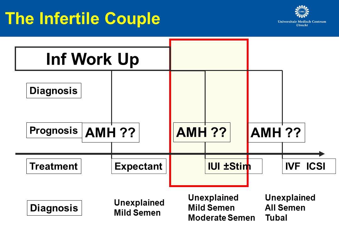 The Infertile Couple Inf Work Up IUI ±StimIVF ICSI AMH ?? Diagnosis AMH ?? TreatmentExpectant Prognosis Diagnosis Unexplained Mild Semen Unexplained M