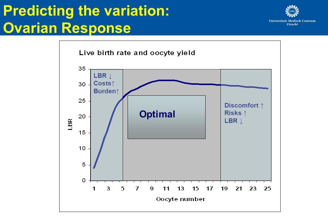 LBR ↓ Costs↑ Burden↑ Discomfort ↑ Risks ↑ LBR ↓ Optimal Predicting the variation: Ovarian Response