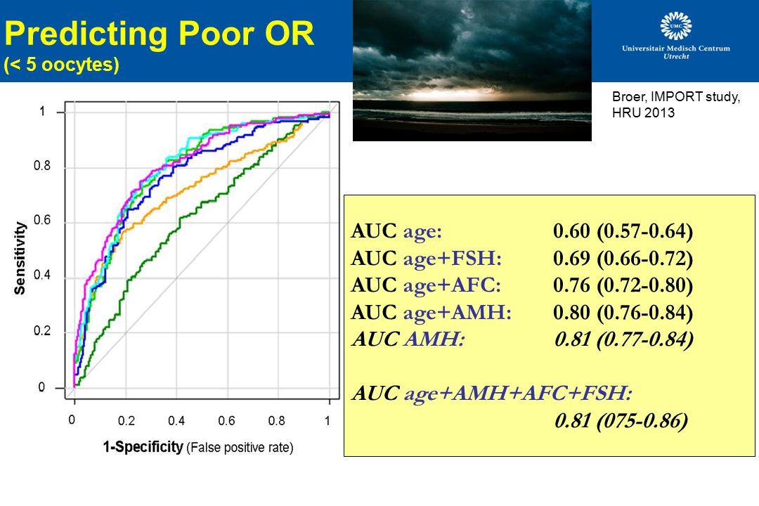 Predicting Poor OR (< 5 oocytes) AUC age: 0.60 (0.57-0.64) AUC age+FSH: 0.69 (0.66-0.72) AUC age+AFC: 0.76 (0.72-0.80) AUC age+AMH:0.80 (0.76-0.84) AU
