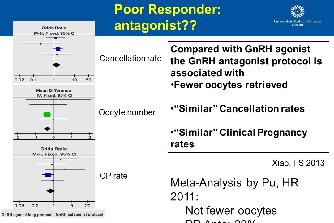 Compared with GnRH agonist the GnRH antagonist protocol is associated with Fewer oocytes retrieved Similar Cancellation rates Similar Clinical Pregnancy rates Cancellation rate Oocyte number CP rate Xiao, FS 2013 Poor Responder: antagonist?.