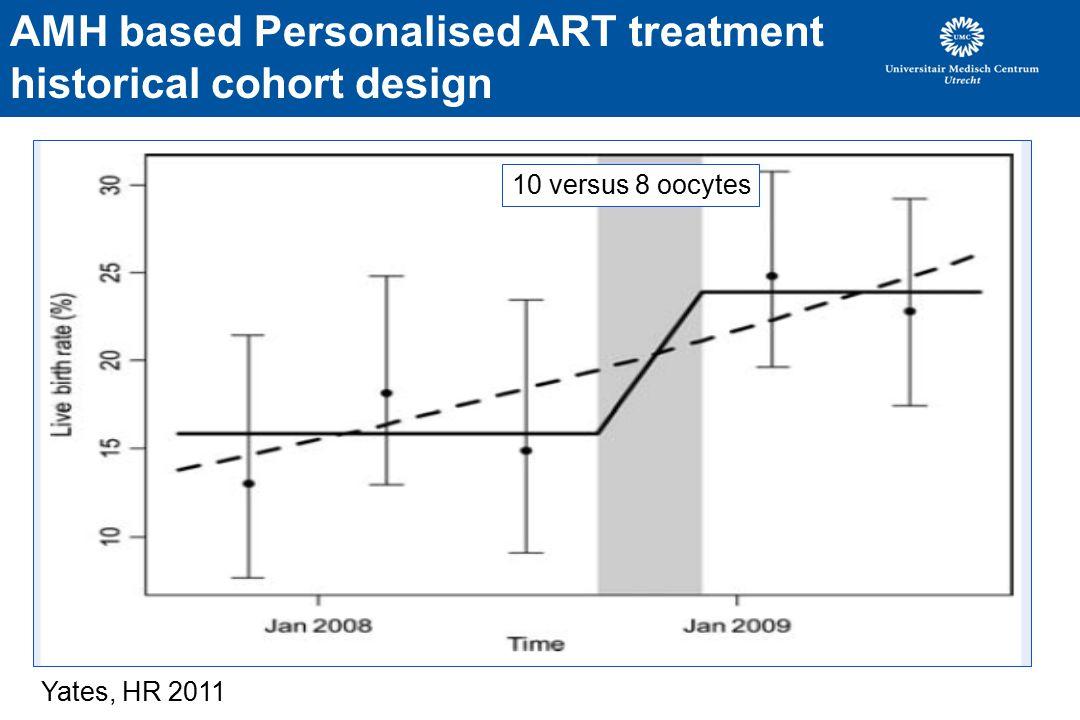 AMH based Personalised ART treatment historical cohort design 10 versus 8 oocytes Yates, HR 2011