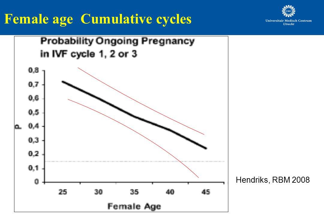 Female age Cumulative cycles Hendriks, RBM 2008