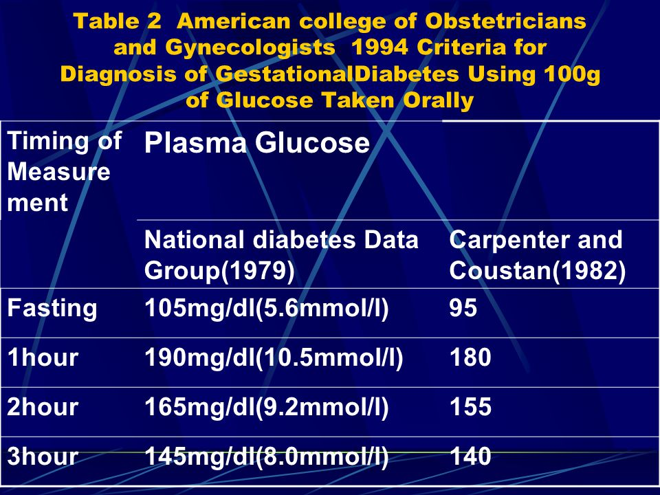 Table 2 American college of Obstetricians and Gynecologists 1994 Criteria for Diagnosis of GestationalDiabetes Using 100g of Glucose Taken Orally Timing of Measure ment Plasma Glucose National diabetes Data Group(1979) Carpenter and Coustan(1982) Fasting105mg/dl(5.6mmol/l)95 1hour190mg/dl(10.5mmol/l)180 2hour165mg/dl(9.2mmol/l)155 3hour145mg/dl(8.0mmol/l)140