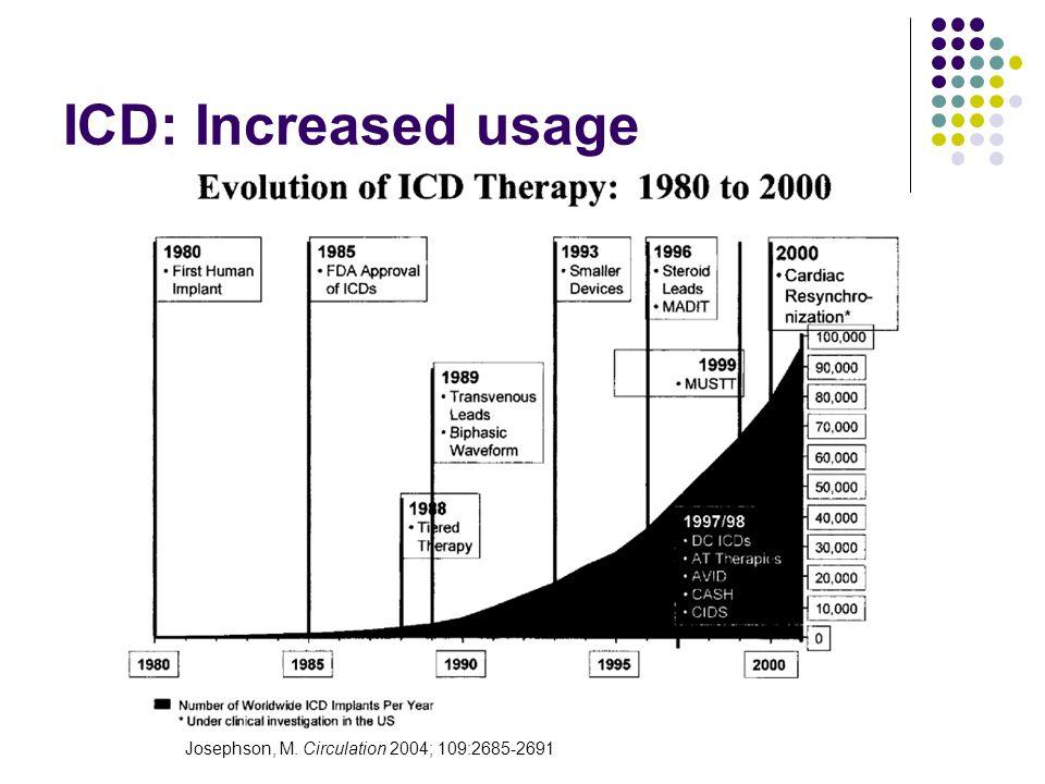 ICD: Increased usage Josephson, M. Circulation 2004; 109:2685-2691