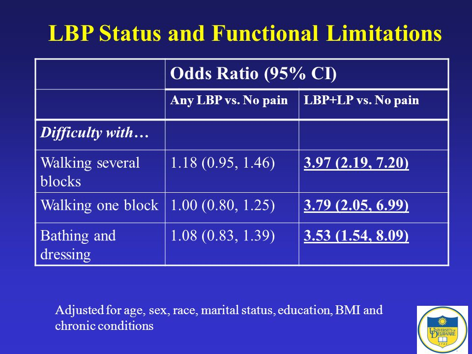 LBP Status and Functional Limitations Odds Ratio (95% CI) Any LBP vs.