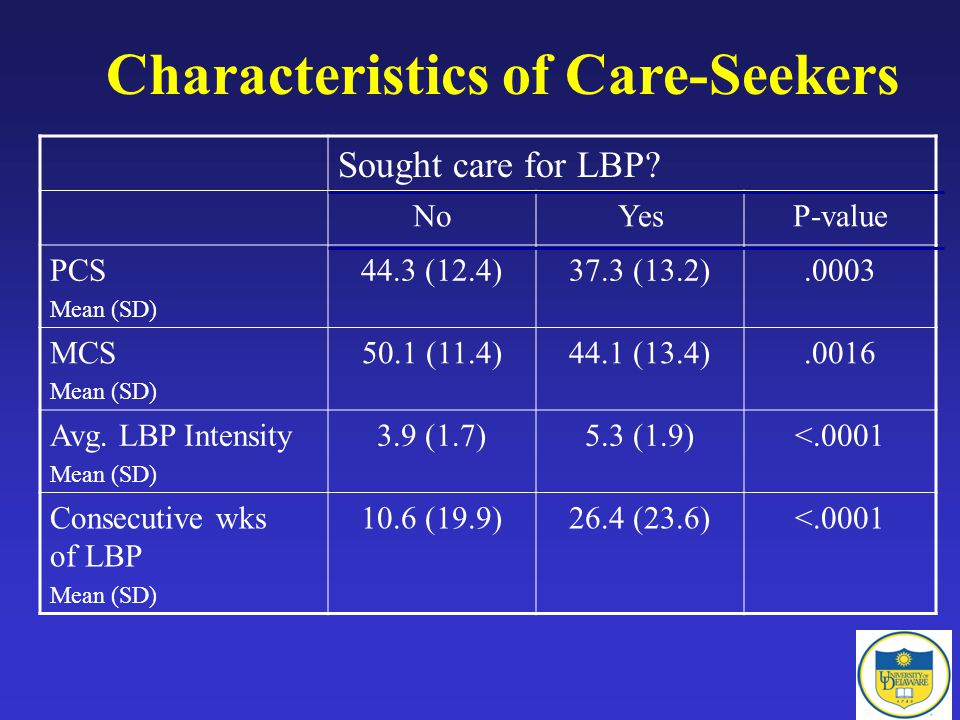 Characteristics of Care-Seekers Sought care for LBP.