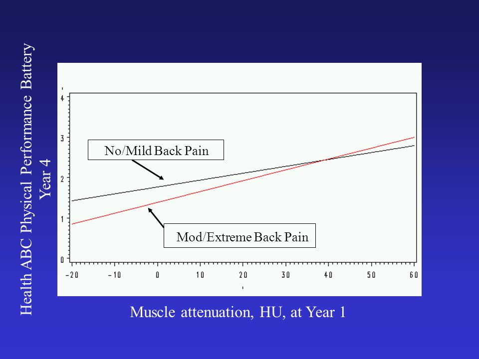Muscle attenuation, HU, at Year 1 Health ABC Physical Performance Battery Year 4 No/Mild Back Pain Mod/Extreme Back Pain