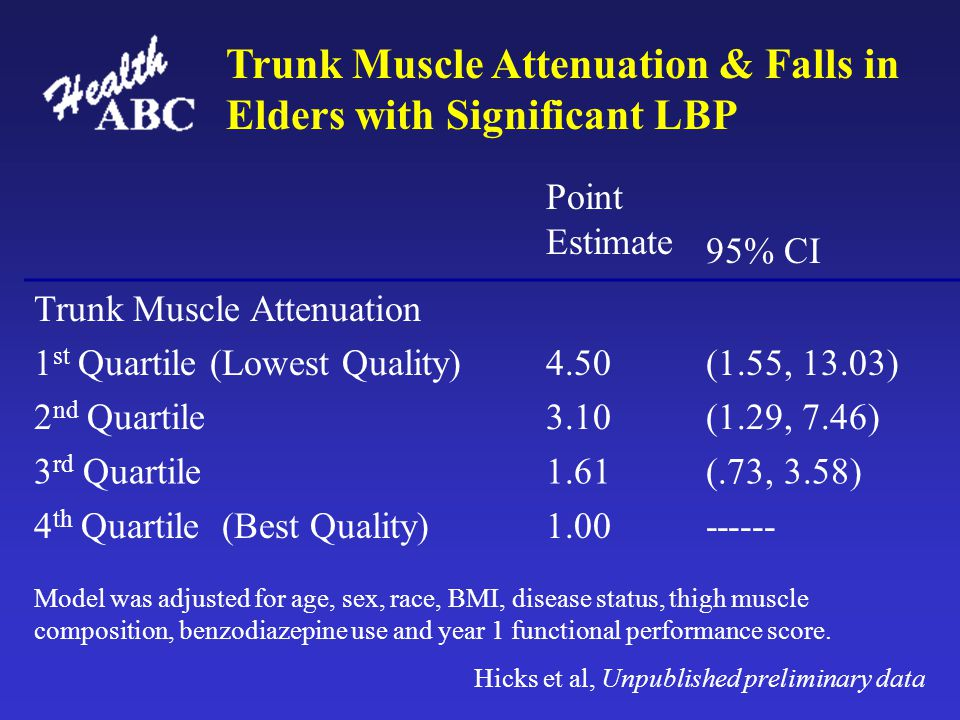 Point Estimate 95% CI Trunk Muscle Attenuation 1 st Quartile (Lowest Quality)4.50(1.55, 13.03) 2 nd Quartile3.10(1.29, 7.46) 3 rd Quartile1.61(.73, 3.58) 4 th Quartile (Best Quality)1.00------ Trunk Muscle Attenuation & Falls in Elders with Significant LBP Model was adjusted for age, sex, race, BMI, disease status, thigh muscle composition, benzodiazepine use and year 1 functional performance score.