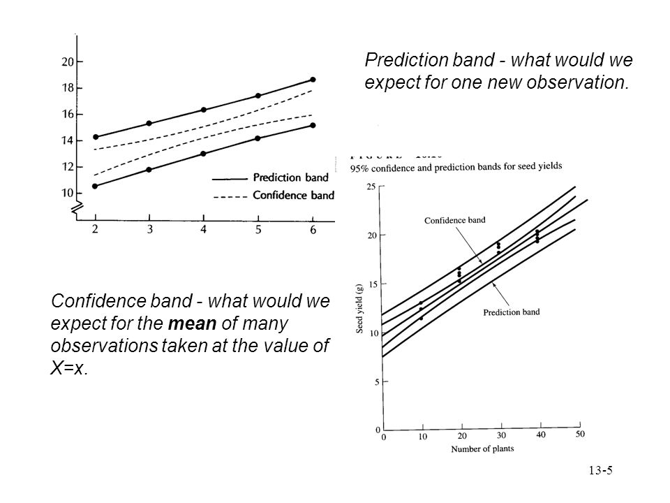 13-5 Prediction band - what would we expect for one new observation. Confidence band - what would we expect for the mean of many observations taken at
