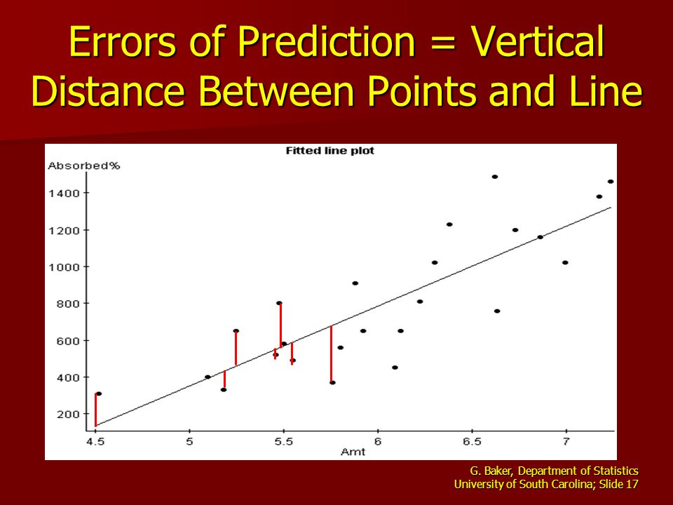 G. Baker, Department of Statistics University of South Carolina; Slide 17 Errors of Prediction = Vertical Distance Between Points and Line
