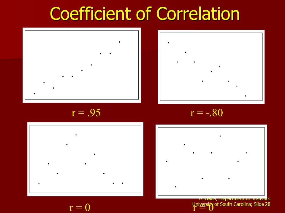 G. Baker, Department of Statistics University of South Carolina; Slide 28 Coefficient of Correlation r =.95 r = 0 r = -.80