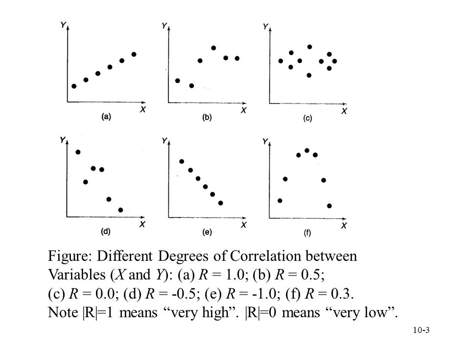 10-3 Figure: Different Degrees of Correlation between Variables (X and Y): (a) R = 1.0; (b) R = 0.5; (c) R = 0.0; (d) R = -0.5; (e) R = -1.0; (f) R =