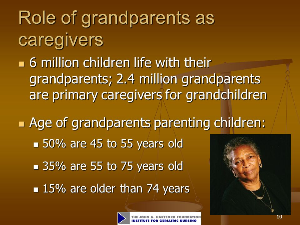 10 Role of grandparents as caregivers 6 million children life with their grandparents; 2.4 million grandparents are primary caregivers for grandchildr
