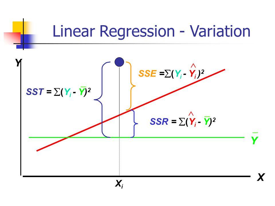 Linear Regression - Variation XiXi Y X Y SST =  (Y i - Y) 2 SSE =  (Y i - Y i ) 2  SSR =  (Y i - Y) 2  _ _ _