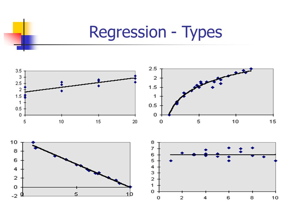Determining the Regression Line/Model Manual Calculations SST =  (Y i - Y) 2 SSE =  (Y i - Y i ) 2 SSR =  (Y i - Y) 2 __ SSx =  (X i - X ) 2 _ SSy =  (Y i - Y) 2 _ SSxy =  (X i - X )(X i - Y ) __  b 1 =SSxy/SSx b 0 = Y – b 1 X __ MSE = SSE / df MSR = SSR / df R 2 = SSR/SST YX SSE S n-2  t-test = b 1 / S b1