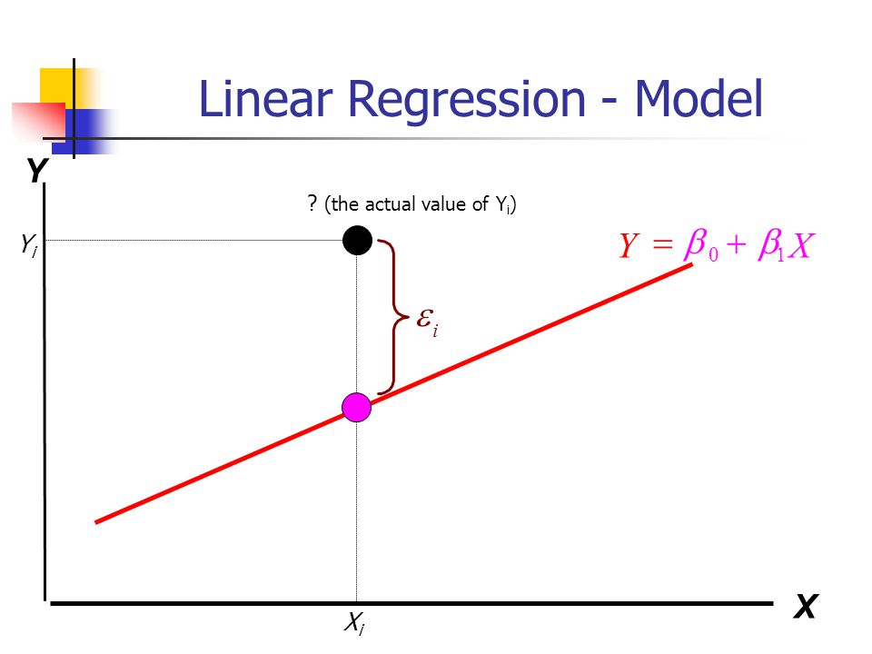 Linear Regression - Model Regression Coefficients for a...