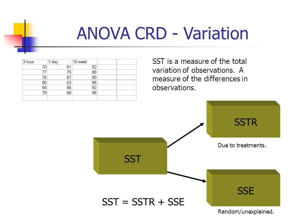 ANOVA CRD - Variation SST SSE SSTR SST = SSTR + SSE SST is a measure of the total variation of observations. A measure of the differences in observati