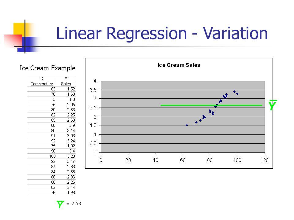 Linear Regression - Variation Ice Cream Example Y Y = 2.53