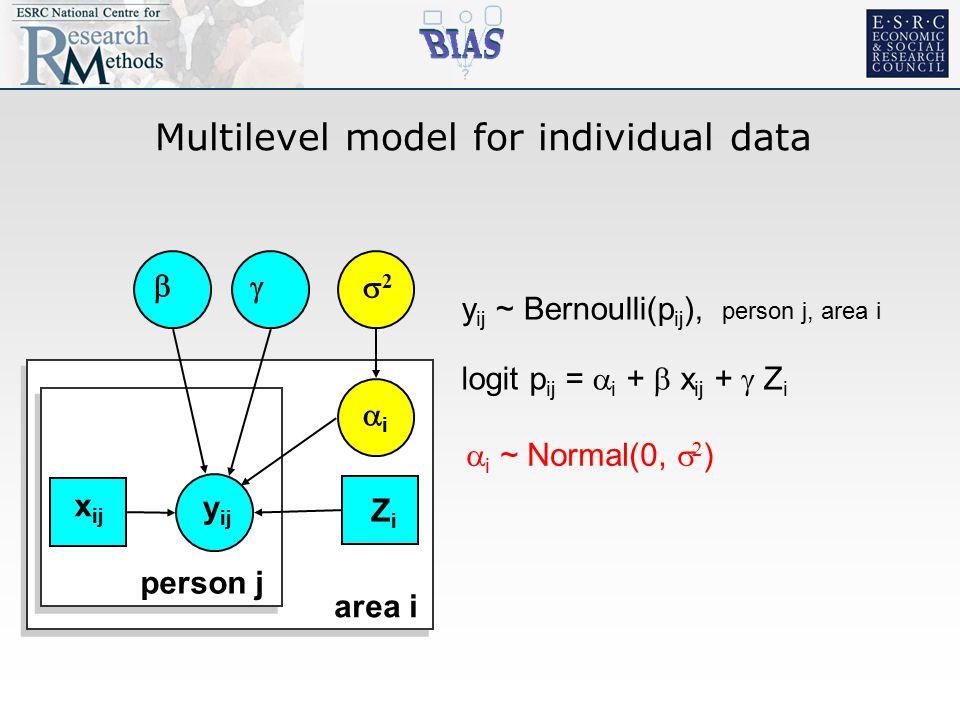 Multilevel model for individual data  y ij 22 ii  area i person j x ij ZiZi logit p ij =  i +  x ij +  Z i  i ~ Normal(0,   ) y ij ~ Bernoulli(p ij ), person j, area i