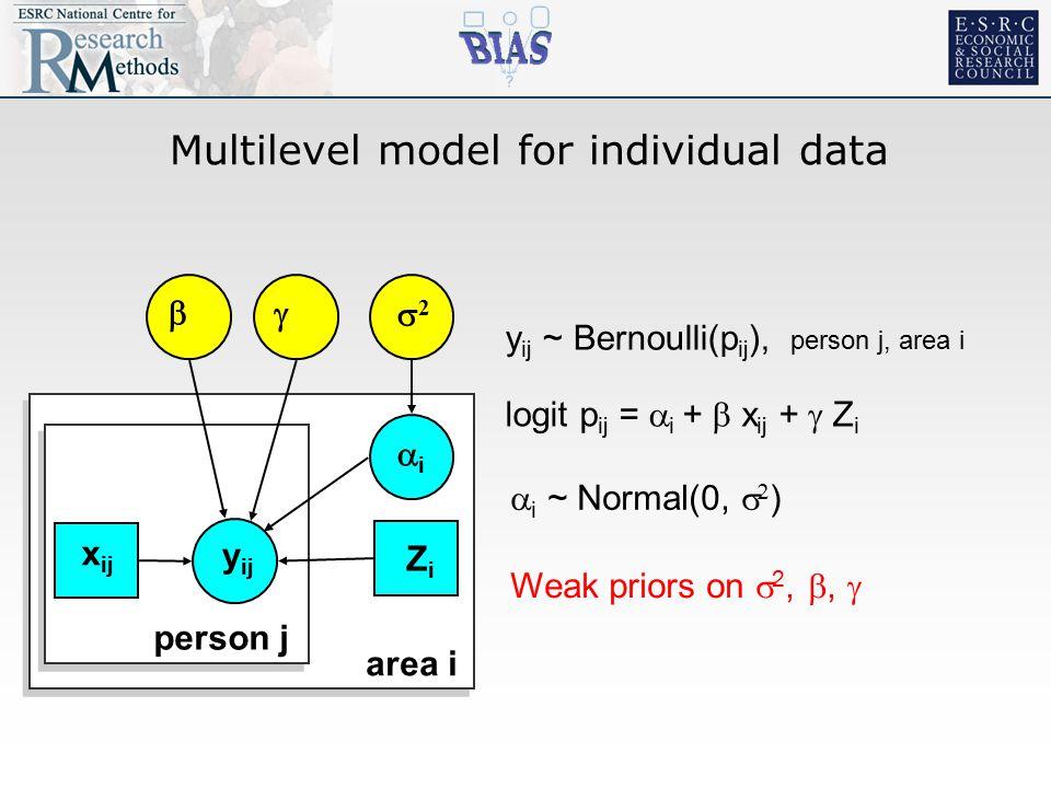 Multilevel model for individual data  y ij 22 ii  area i person j x ij ZiZi logit p ij =  i +  x ij +  Z i  i ~ Normal(0,   ) Weak priors on  2, ,  y ij ~ Bernoulli(p ij ), person j, area i