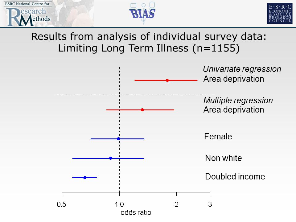 Results from analysis of individual survey data: Limiting Long Term Illness (n=1155) Area deprivation Female Non white Doubled income Univariate regression Multiple regression