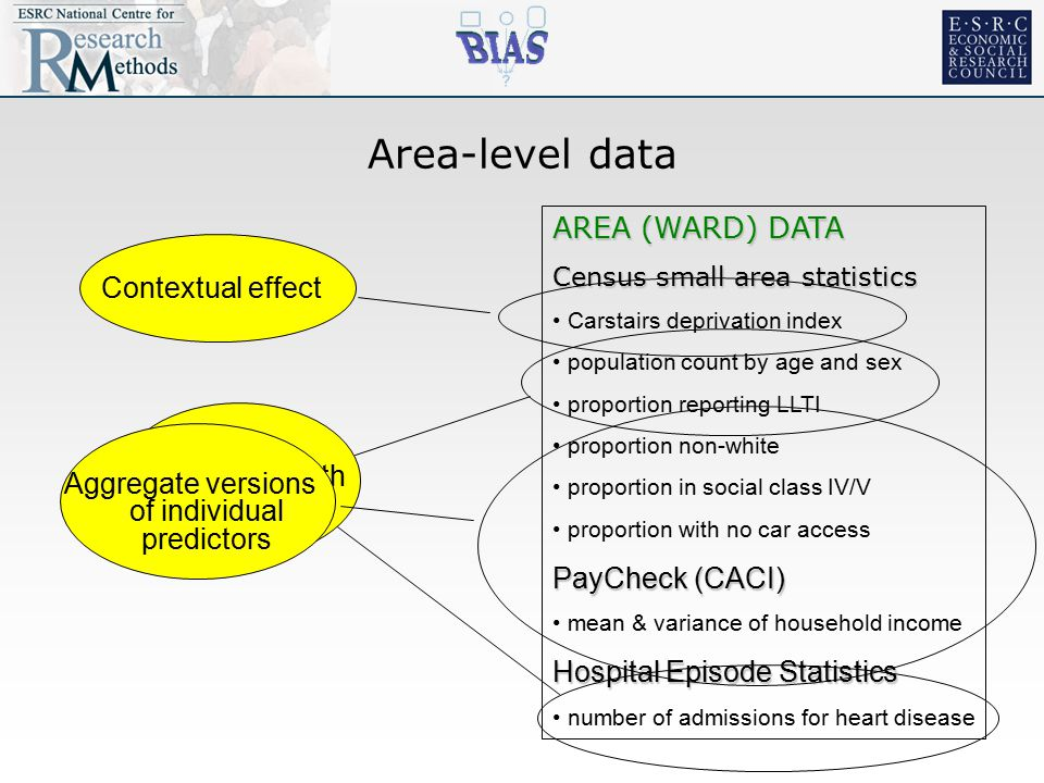 AREA (WARD) DATA Census small area statistics Carstairs deprivation index population count by age and sex proportion reporting LLTI proportion non-white proportion in social class IV/V proportion with no car access PayCheck (CACI) mean & variance of household income Hospital Episode Statistics number of admissions for heart disease Area-level data Aggregate health outcomes Aggregate versions of individual predictors Contextual effect