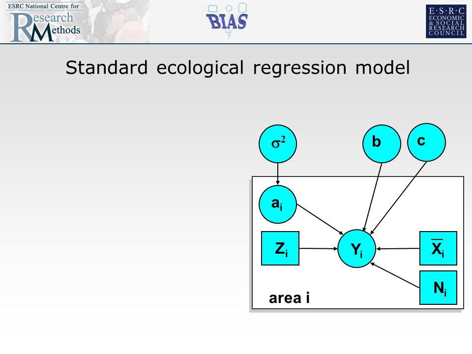 Standard ecological regression model YiYi 22 aiai b area i XiXi c ZiZi NiNi