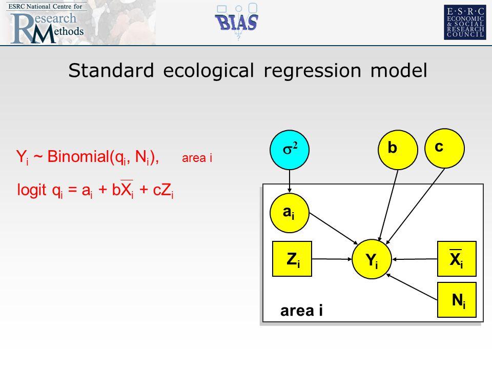 Standard ecological regression model YiYi 22 aiai b area i XiXi c ZiZi NiNi logit q i = a i + bX i + cZ i Y i ~ Binomial(q i, N i ), area i