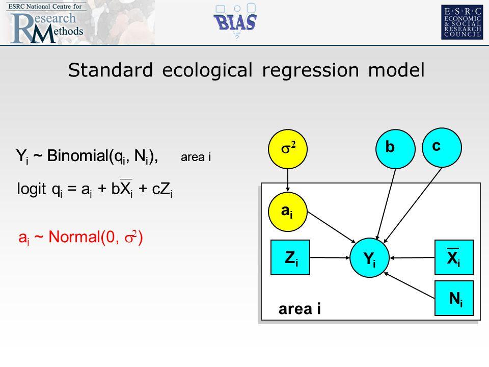 Standard ecological regression model YiYi 22 aiai b area i XiXi c ZiZi NiNi Y i ~ Binomial(q i, N i ), area i logit q i = a i + bX i + cZ i a i ~ Normal(0,   ) Y i ~ Binomial(q i, N i ), area i