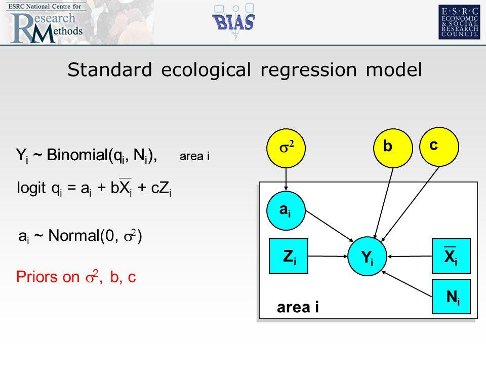 Standard ecological regression model YiYi 22 aiai b area i XiXi c ZiZi NiNi Y i ~ Binomial(q i, N i ), area i logit q i = a i + bX i + cZ i a i ~ Normal(0,   ) Priors on  2, b, c Y i ~ Binomial(q i, N i ), area i