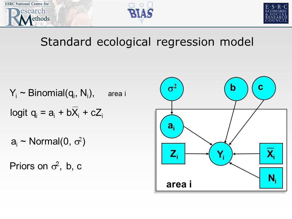 Standard ecological regression model YiYi 22 aiai b area i XiXi c ZiZi NiNi Y i ~ Binomial(q i, N i ), area i logit q i = a i + bX i + cZ i a i ~ Normal(0,   ) Priors on  2, b, c