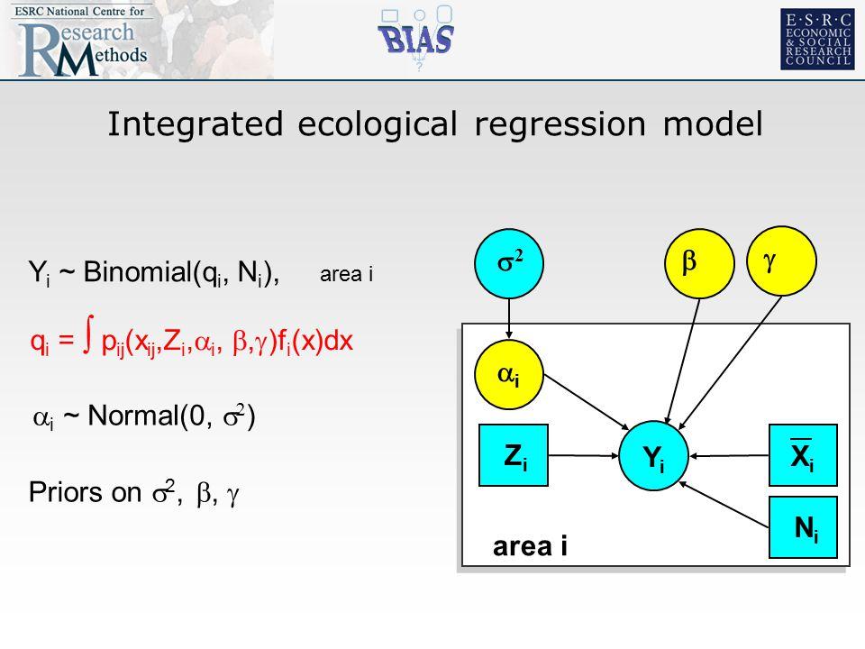 Integrated ecological regression model YiYi 22 ii  area i XiXi  ZiZi NiNi Y i ~ Binomial(q i, N i ), area i q i =  p ij (x ij,Z i,  i, ,  )f i (x)dx  i ~ Normal(0,   ) Priors on  2, , 