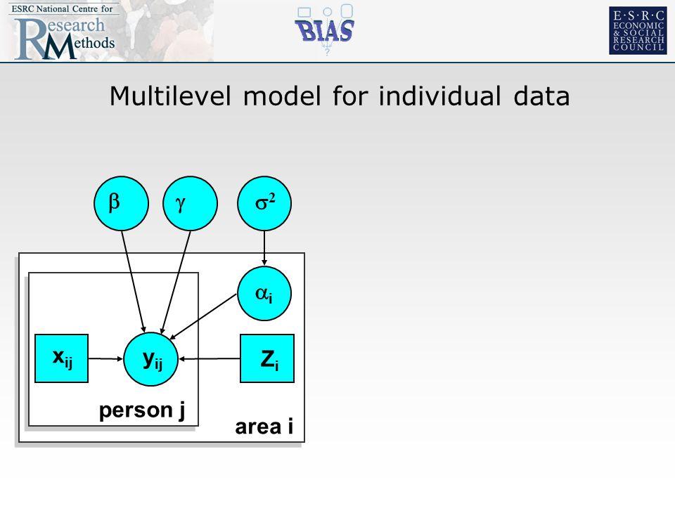 Multilevel model for individual data  y ij 22 ii  area i person j x ij ZiZi