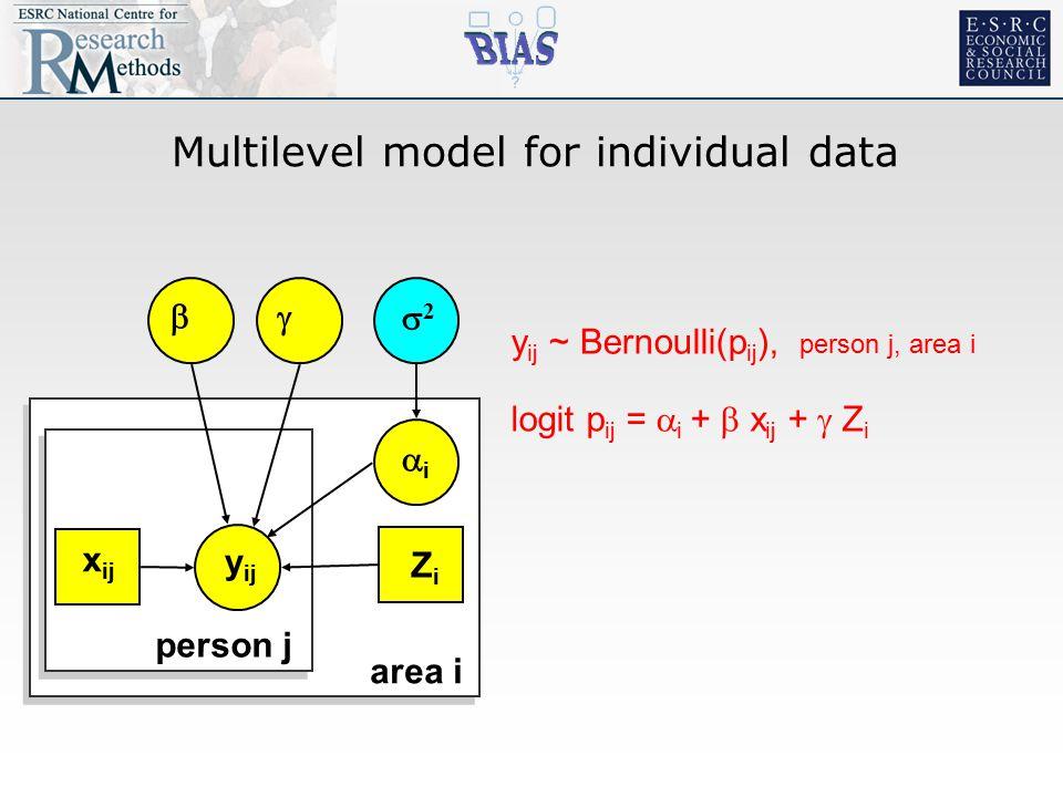 Multilevel model for individual data  y ij 22 ii  area i person j x ij ZiZi logit p ij =  i +  x ij +  Z i y ij ~ Bernoulli(p ij ), person j, area i