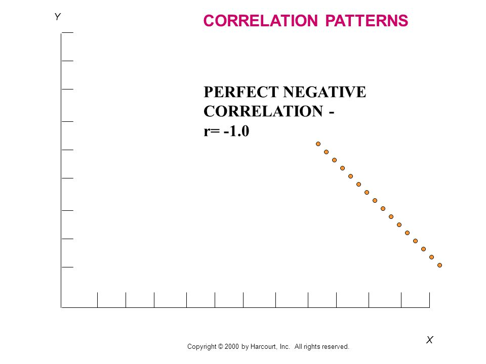 X Y CORRELATION PATTERNS PERFECT NEGATIVE CORRELATION - r= -1.0 Copyright © 2000 by Harcourt, Inc.