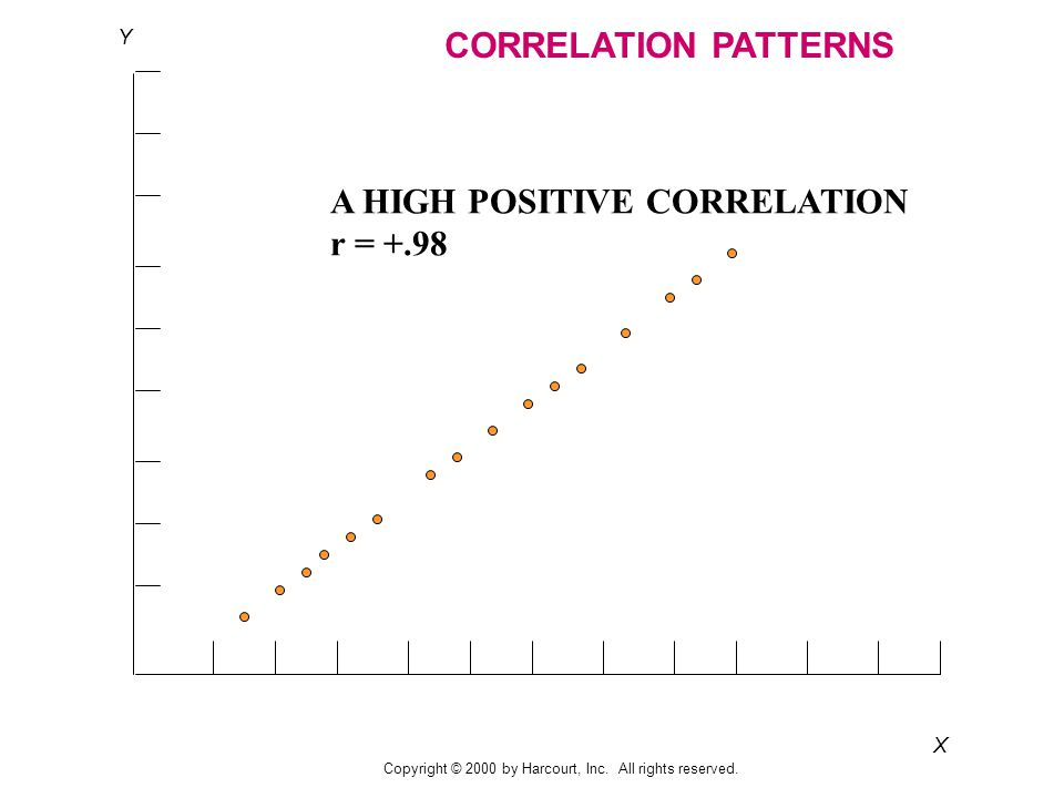 X Y CORRELATION PATTERNS A HIGH POSITIVE CORRELATION r = +.98 Copyright © 2000 by Harcourt, Inc.