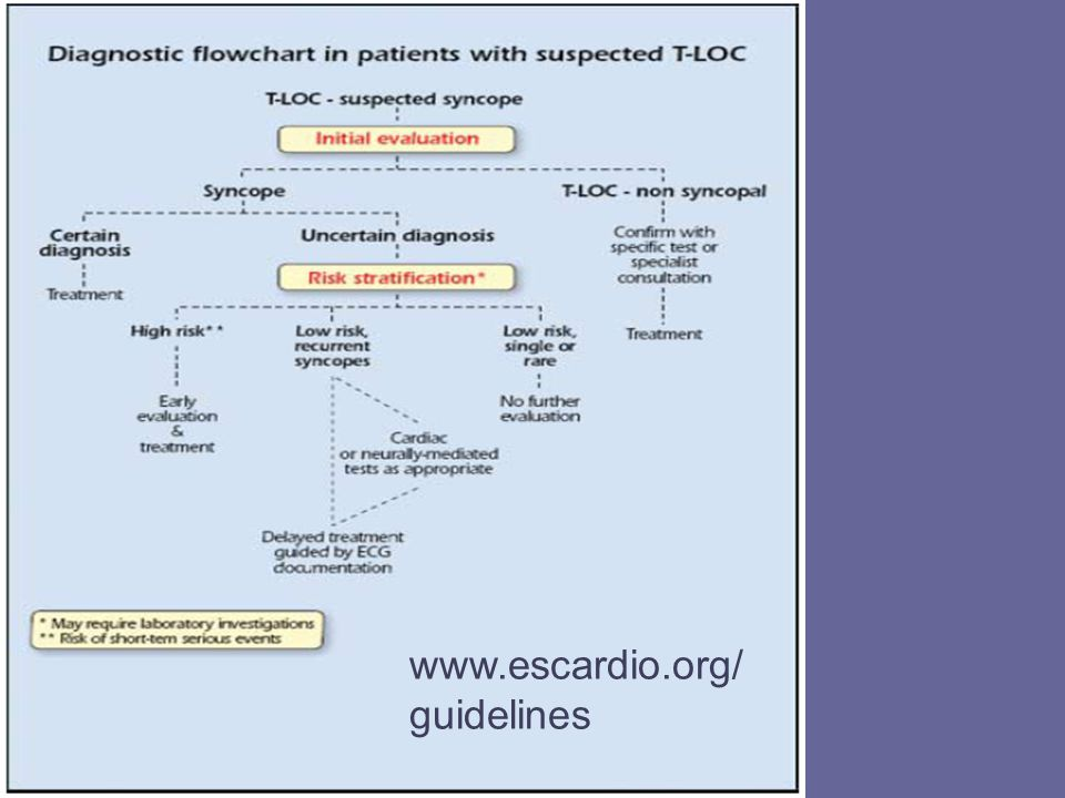 www.escardio.org/ guidelines