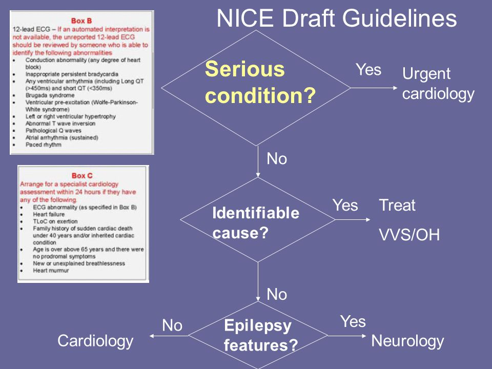 NICE Draft Guidelines Serious condition. Urgent cardiology Yes No Identifiable cause.