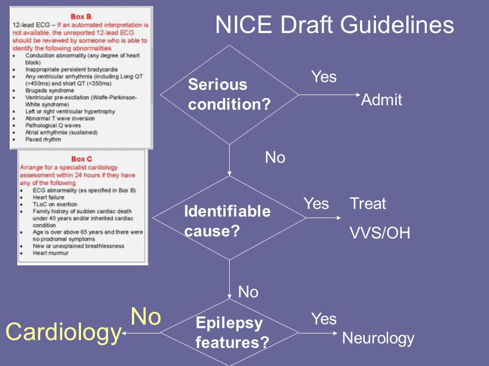 NICE Draft Guidelines Serious condition. Admit Yes Identifiable cause.