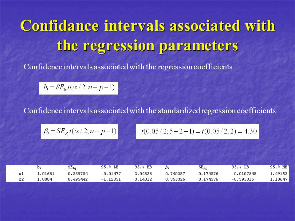 Confidance intervals associated with the regression parameters Confidence intervals associated with the regression coefficients Confidence intervals a