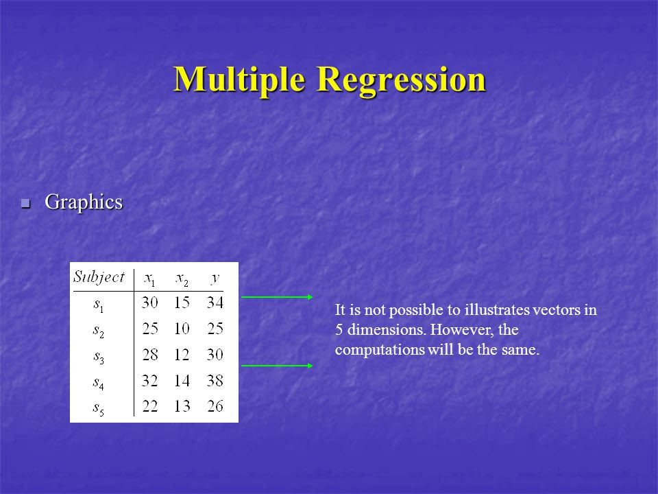 Multiple Regression How the regression coefficients can be obtained .
