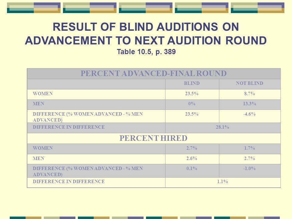 RESULT OF BLIND AUDITIONS ON ADVANCEMENT TO NEXT AUDITION ROUND Table 10.5, p.